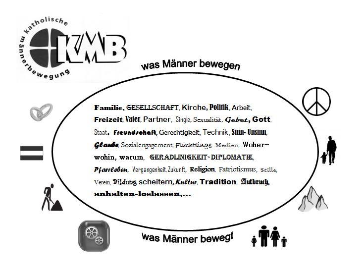 KMB-Bild